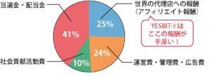 yesbit9 収益グラフ