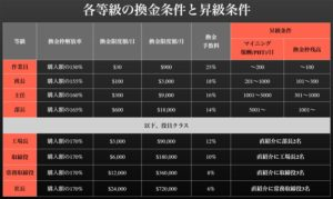 Pocket Hash 等級と昇給条件