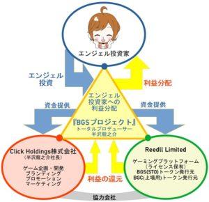BGSプロジェクト構図